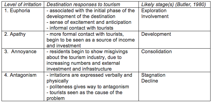 doxeys theory in tourism