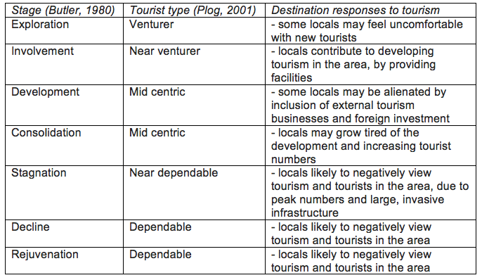 related literature about development of tourists destination Tourism and sustainable development sustainable tourism:  tourists purchase travel-related clothing and  upon arrival at the tourist destination, tourists.