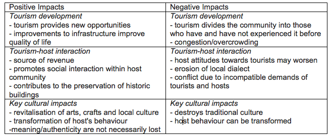 an evaluation of the impacts of tourism tourism essay The tourism sector and its impacts on the economy, environment, politics and the  socio-  evaluating at all levels (international, national, regional, local.